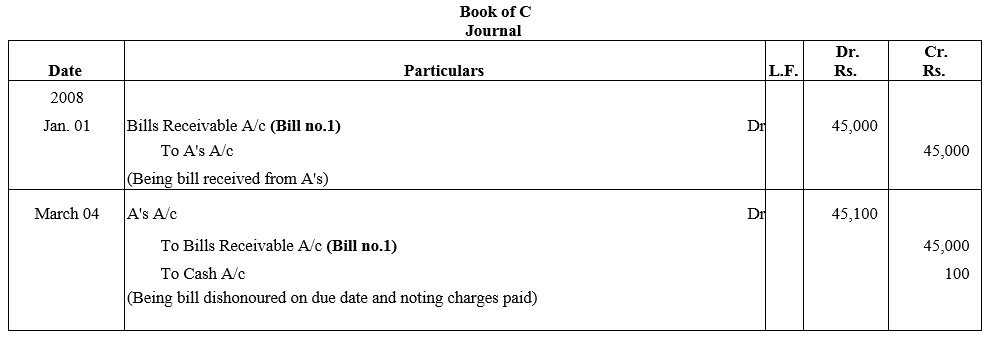 TS Grewal Accountancy Class 11 Solutions Chapter 12 Accounting for Bills of Exchange Q42.2
