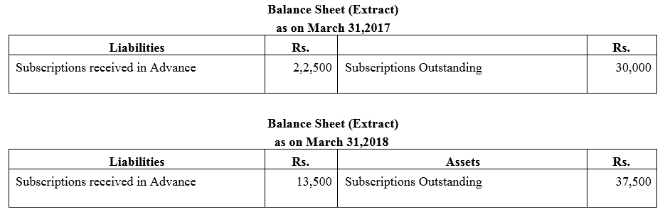 TS Grewal Accountancy Class 12 Solutions Chapter 7 Company Accounts Financial Statements of Not-for-Profit Organisations Q15.1