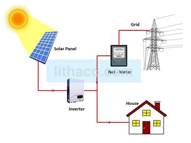 Hệ thống điện mặt trời nối lưới – Giải pháp tối ưu nhất
