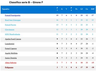 Classifica serie B volare Polignano