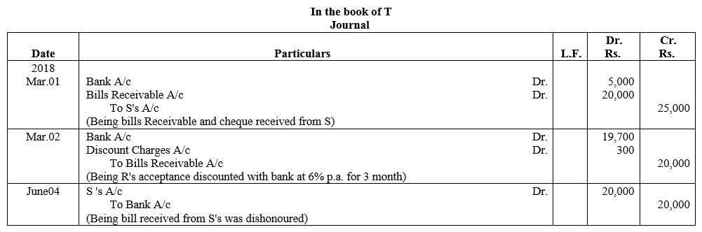 TS Grewal Accountancy Class 11 Solutions Chapter 12 Accounting for Bills of Exchange Q17.1