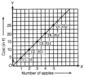 NCERT Solutions for Class 8 Maths Chapter 15 Introduction to Graphs 21