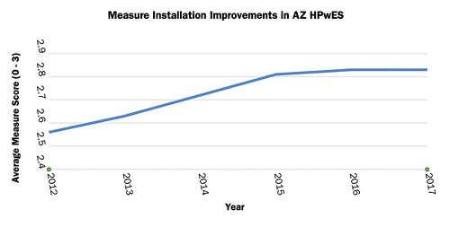Measure Installation Improvements