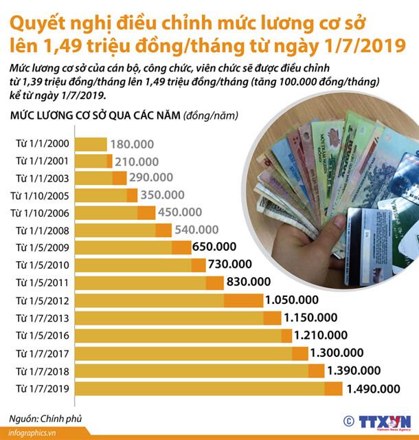Dieu chinh muc luong co so nam 2019-trangtinphapluat