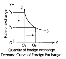 CBSE Sample Papers for Class 12 Economics Paper 9 10