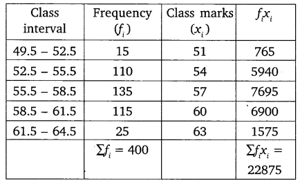 NCERT Solutions for Class 10 Maths Chapter 14 Statistics 10