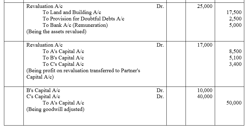 TS Grewal Accountancy Class 12 Solutions Chapter 3 Change in Profit Sharing Ratio Among the Existing Partners Q23.1