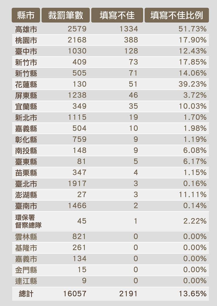 縣市裁罰紀錄填寫不佳數據與比例。圖表來源:綠色公民行動聯盟