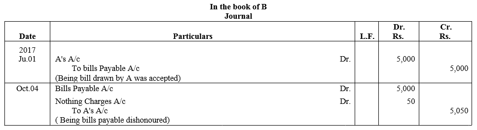 TS Grewal Accountancy Class 11 Solutions Chapter 12 Accounting for Bills of Exchange Q15.1
