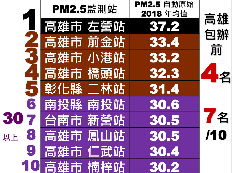 台灣健康空氣行動聯盟指出,全台PM2.5年均值最差的10個測站,有7個位在高雄。