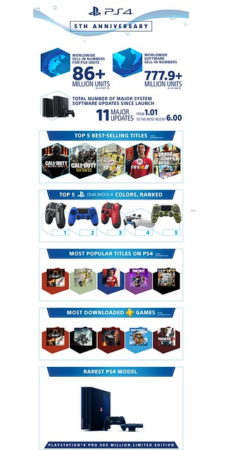 PS4 Fifth Anniversary