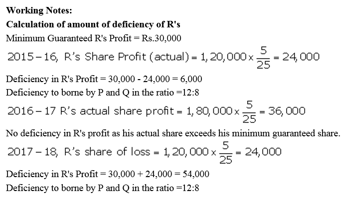 TS Grewal Accountancy Class 12 Solutions Chapter 1 Accounting for Partnership Firms - Fundamentals Q92.1