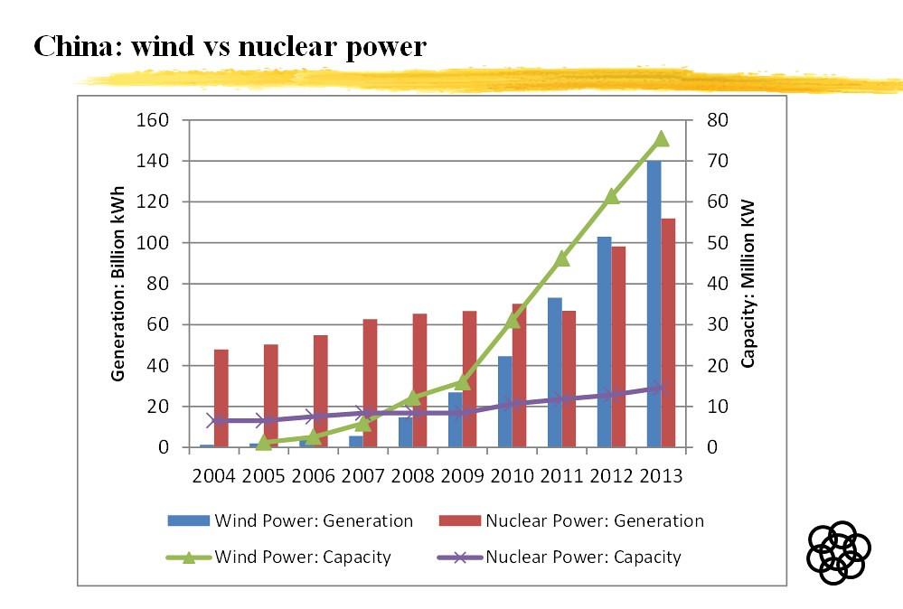 中國核能發電量(紅色長條)從2011年後被風能發電量(藍色長條)超越。圖表來源:John Mathews