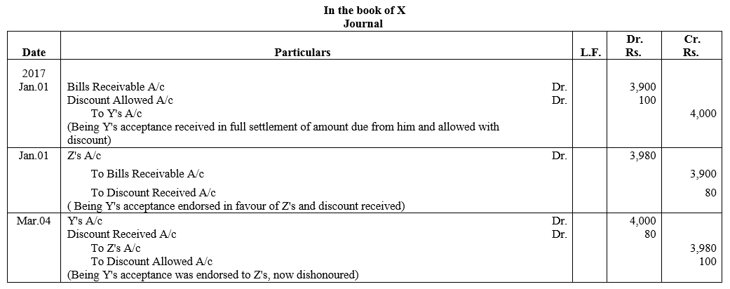TS Grewal Accountancy Class 11 Solutions Chapter 12 Accounting for Bills of Exchange Q20