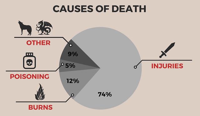 GoT infographic2