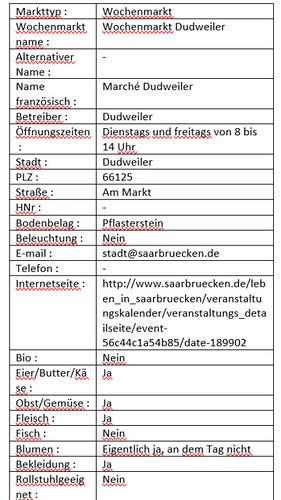 Informationen Dudweilermarkt Deutsch