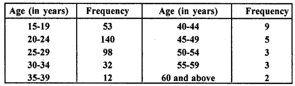 Learncbse.In Class 10 Chapter 7 Statistics