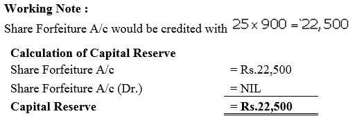 TS Grewal Accountancy Class 12 Solutions Chapter 8 Accounting for Share Capital Q43.2