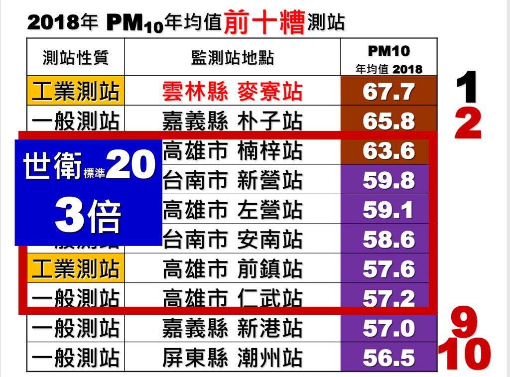 2018年PM10全台前十差