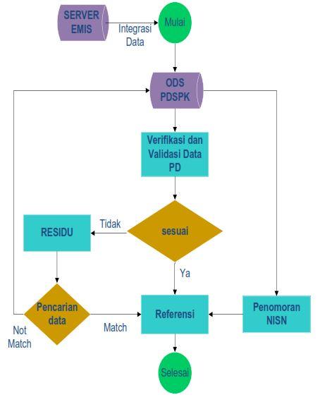 pengajuan NISN santri Siswa Kemenag lewat EMIS