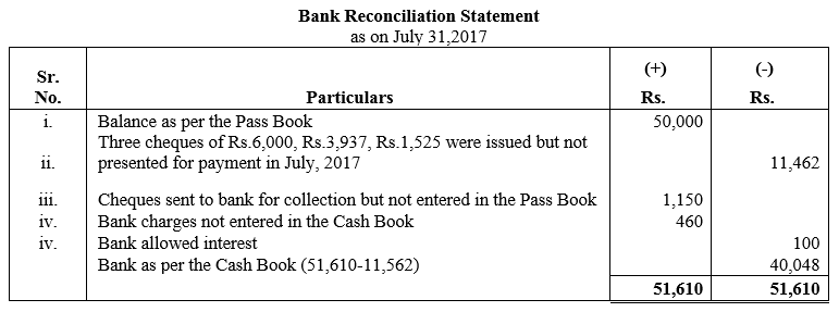 TS Grewal Accountancy Class 11 Solutions Chapter 9 Bank Reconciliation Statement Q11