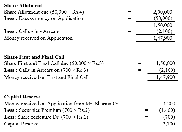 TS Grewal Accountancy Class 12 Solutions Chapter 8 Accounting for Share Capital Q86.4