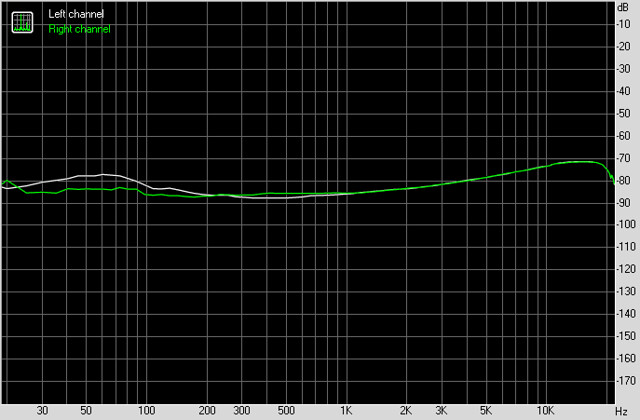 Neffos C9 Тест звука в наушниках
