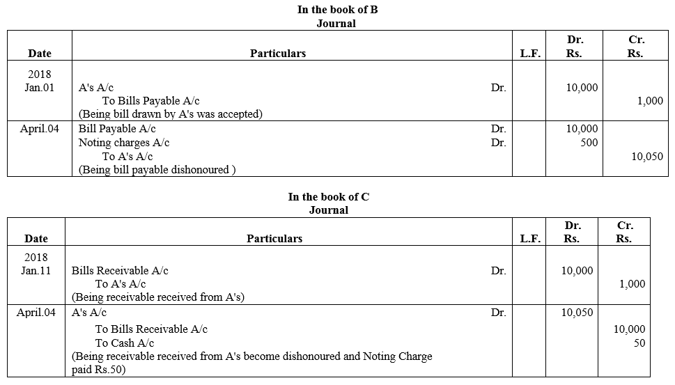 TS Grewal Accountancy Class 11 Solutions Chapter 12 Accounting for Bills of Exchange Q18.1