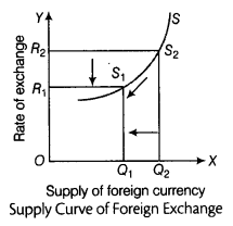 CBSE Sample Papers for Class 12 Economics Paper 9 11