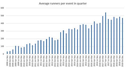 quarterly stats