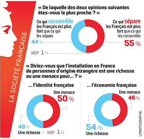 19b06 Qu'est-ce qu'être Français aujourd'hui ? Un sondage révèle une République fracturée - Le Parisien Ui 465