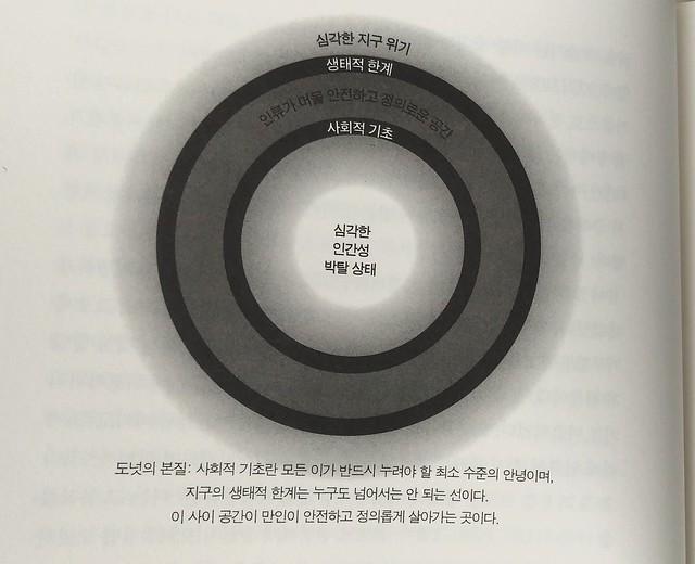독서노트 | 도넛 경제학