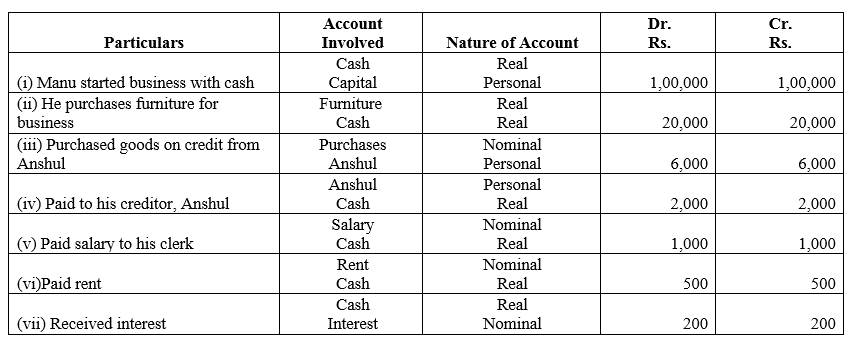 TS Grewal Accountancy Class 11 Solutions Chapter 3 Accounting Procedures Rules of Debit and Credit Q6