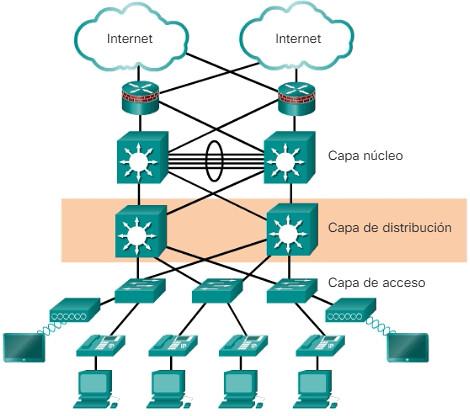 Diseño-red-Capa-de-distribución
