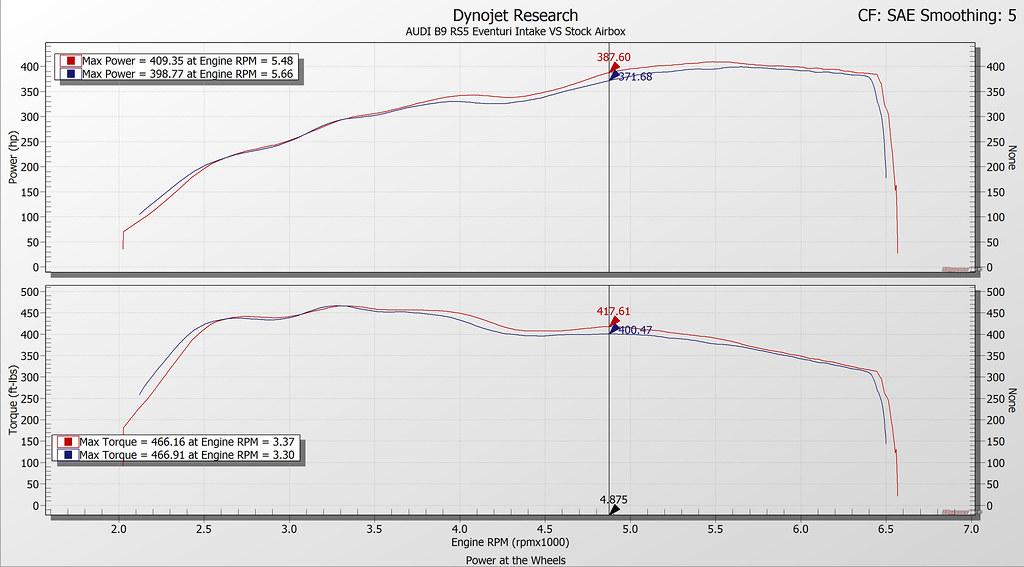 EVENTURI AUDI CARBON PERFORMANCE INTAKE (B9 RS4 & RS5) Dyno - ML Performance UK