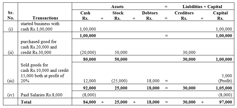 TS Grewal Accountancy Class 11 Solutions Chapter 2 Accounting Equation Q17