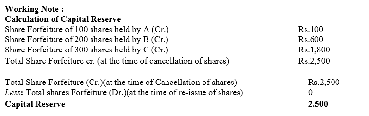 TS Grewal Accountancy Class 12 Solutions Chapter 8 Accounting for Share Capital Q55.3