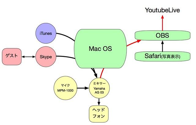 ライブ配信-Mac側