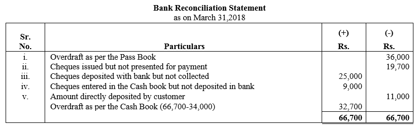 TS Grewal Accountancy Class 11 Solutions Chapter 9 Bank Reconciliation Statement Q23