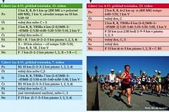 Jak číst zkratky v tréninkových plánech a co si pod nimi představit