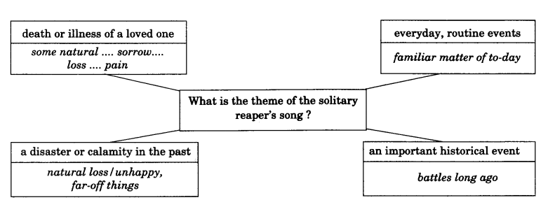 NCERT Solutions for Class 9 English Literature Chapter 8 The