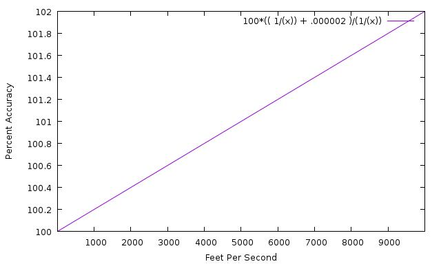 error_plot