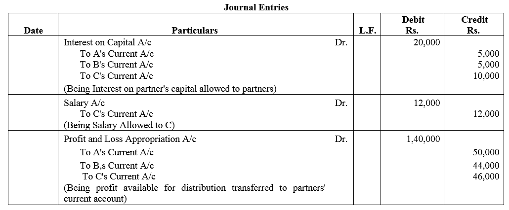 TS Grewal Accountancy Class 12 Solutions Chapter 1 Accounting for Partnership Firms - Fundamentals Q48.1