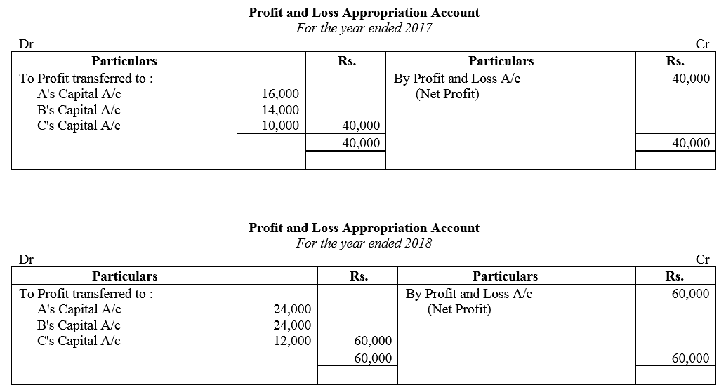 TS Grewal Accountancy Class 12 Solutions Chapter 1 Accounting for Partnership Firms - Fundamentals Q82