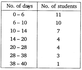 NCERT Solutions for Class 10 Maths Chapter 14 Statistics 16