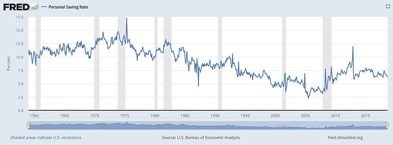 U.S. Saving Rate Over Time