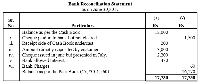 TS Grewal Accountancy Class 11 Solutions Chapter 9 Bank Reconciliation Statement Q7