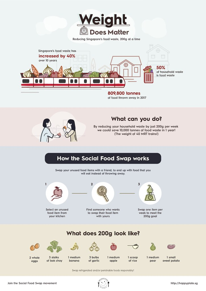 HappyPlate_SG_Weight_Does_Matter_Infographic