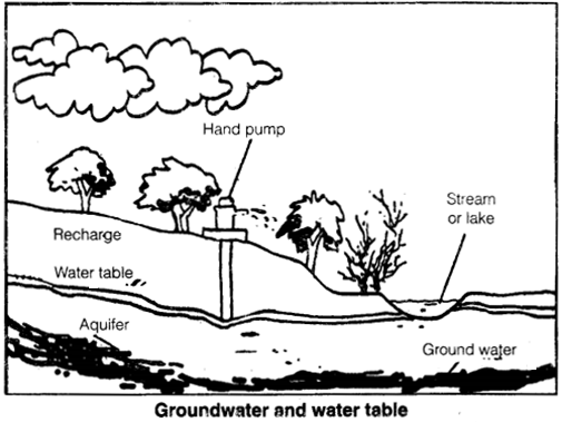 NCERT Solutions for Class 7 Science Chapter 16 Water A Precious Resource 1