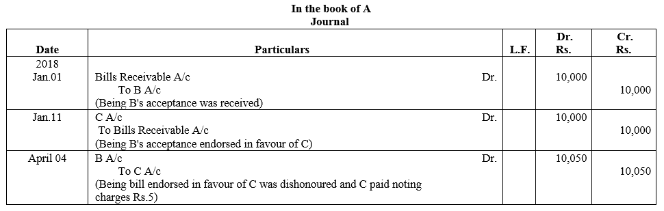 TS Grewal Accountancy Class 11 Solutions Chapter 12 Accounting for Bills of Exchange Q18